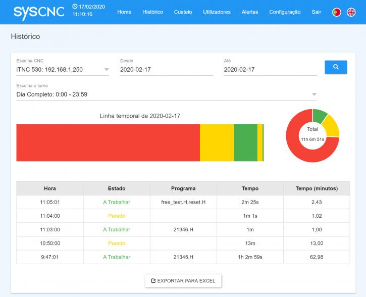 SYS_CNC_Histórico